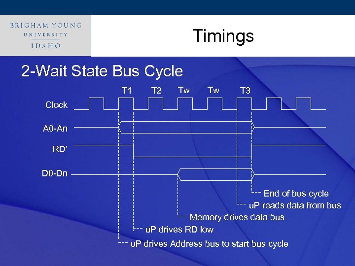 Click to edit Master title style Timings 2 -Wait State Bus Cycle T 1