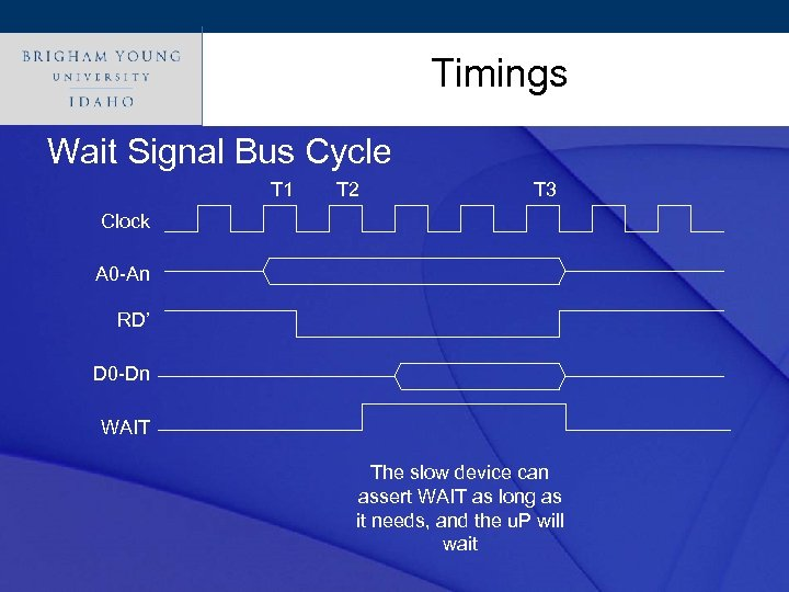 Timings Click to edit Master title style Wait Signal Bus Cycle T 1 T