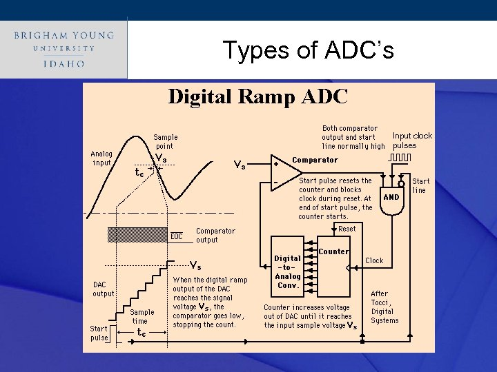 Click Types of ADC's style to edit Master title