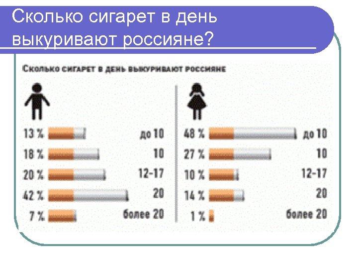 Сколько сигарет в день выкуривают россияне?
