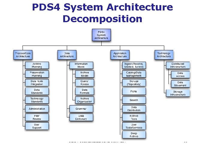 PDS 4 System Architecture Decomposition The System Architecture presentation will map these to LADEE