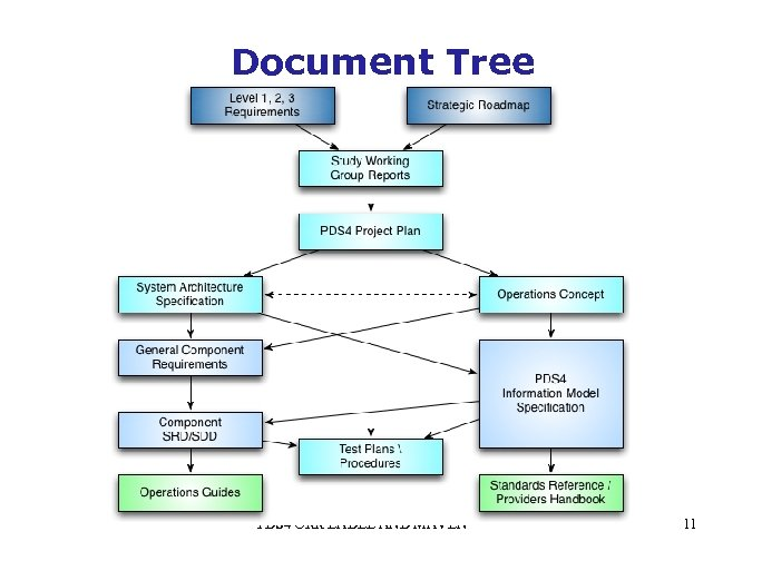 Document Tree PDS 4 ORR LADEE AND MAVEN 11