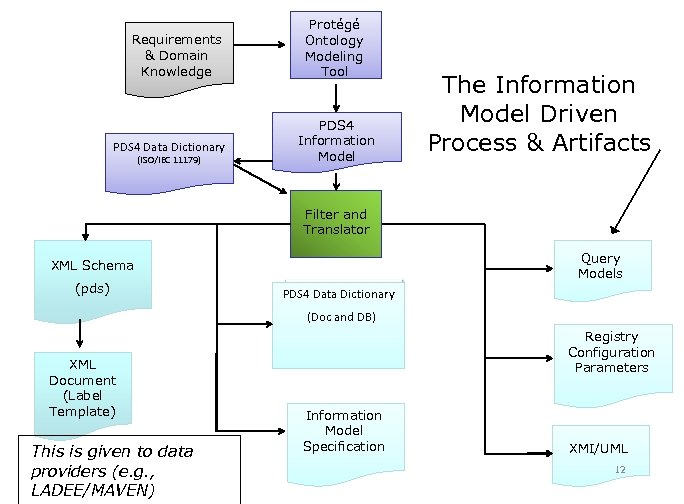 Requirements & Domain Knowledge PDS 4 Data Dictionary (ISO/IEC 11179) Protégé Ontology Modeling Tool