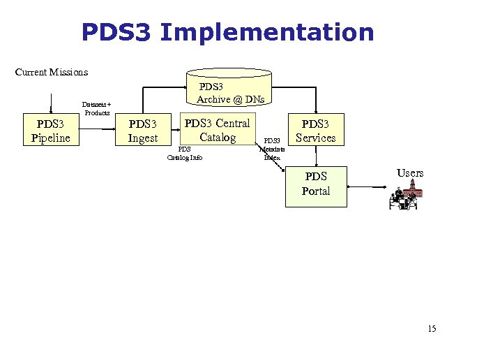 PDS 3 Implementation Current Missions PDS 3 Archive @ DNs Datasets + Products PDS