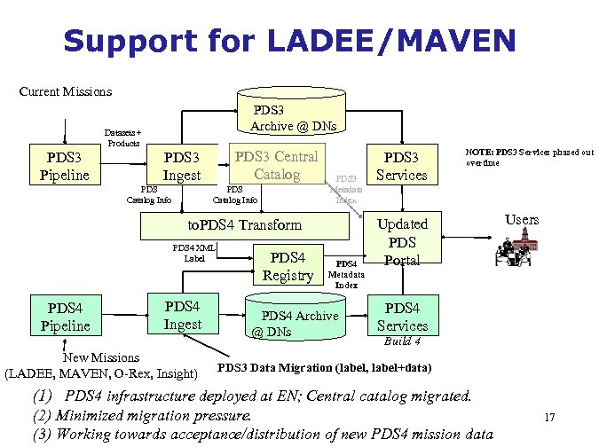 Support for LADEE/MAVEN Current Missions PDS 3 Archive @ DNs Datasets + Products PDS