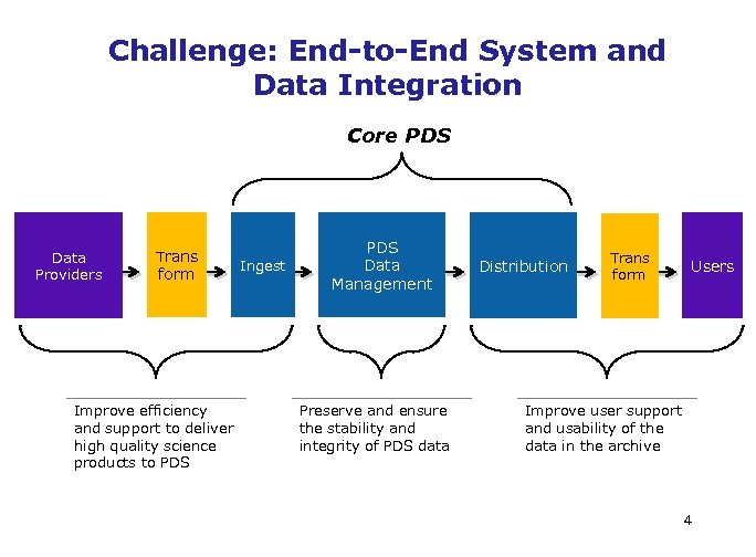 Challenge: End-to-End System and Data Integration Core PDS Data Providers Trans form Improve efficiency