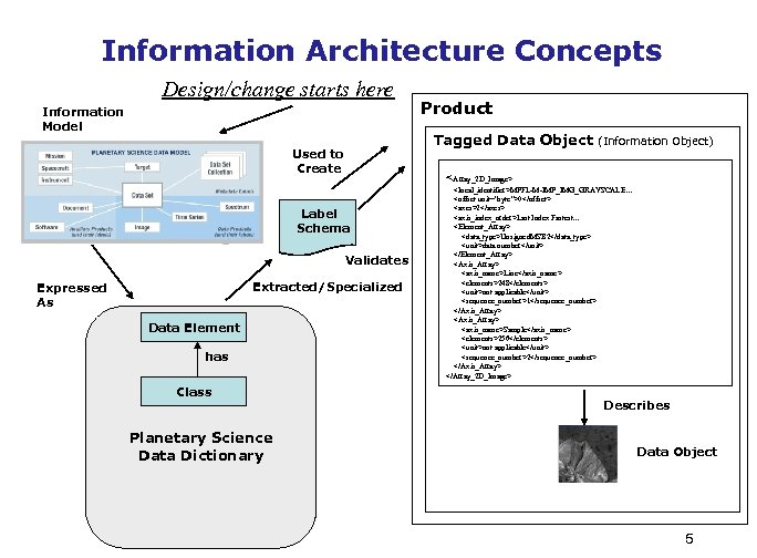 Information Architecture Concepts Design/change starts here Information Model Tagged Data Object Used to Create
