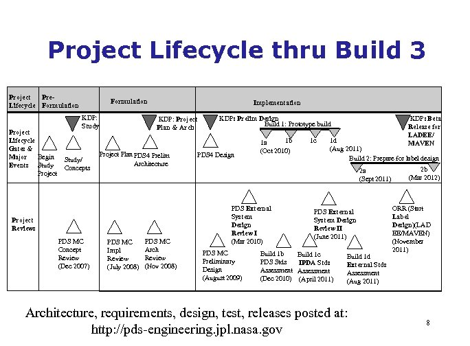 Project Lifecycle thru Build 3 Project Pre. Lifecycle Formulation Project Lifecycle Gates & Major