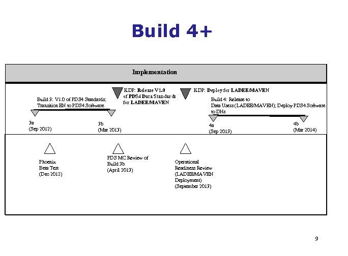 Build 4+ Implementation KDP: Release V 1. 0 of PDS 4 Data Standards for