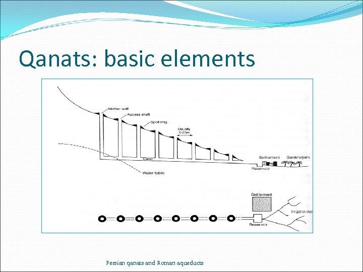 Qanats: basic elements Persian qanats and Roman aqueducts