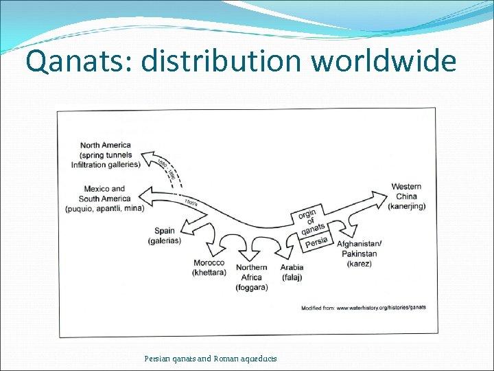 Qanats: distribution worldwide Persian qanats and Roman aqueducts