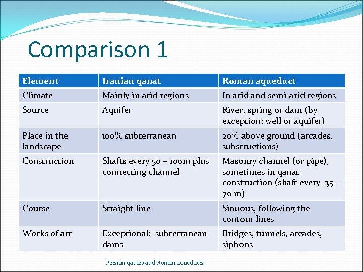 Comparison 1 Element Iranian qanat Roman aqueduct Climate Mainly in arid regions In arid