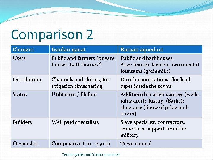 Comparison 2 Element Iranian qanat Roman aqueduct Users Public and farmers (private houses, bath