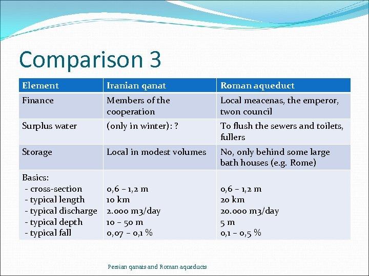 Comparison 3 Element Iranian qanat Roman aqueduct Finance Members of the cooperation Local meacenas,