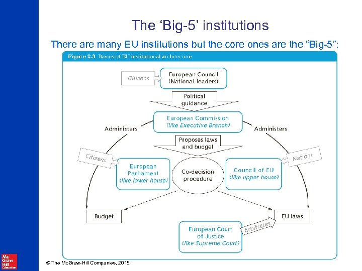 The 'Big-5' institutions There are many EU institutions but the core ones are the