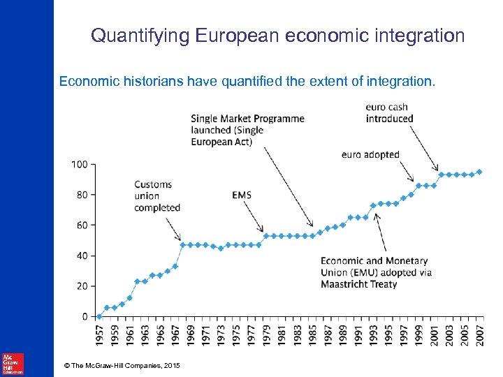 Quantifying European economic integration Economic historians have quantified the extent of integration. © The