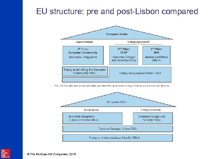EU structure: pre and post-Lisbon compared © The Mc. Graw-Hill Companies, 2015