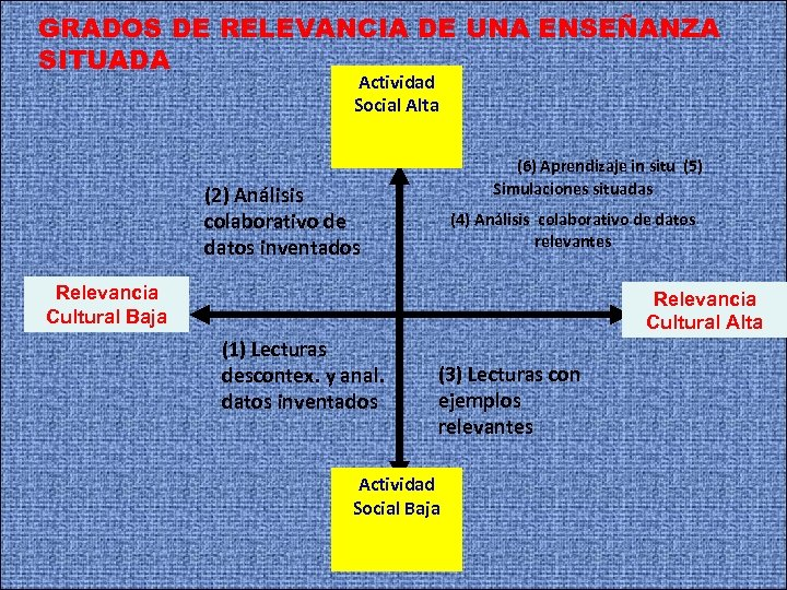GRADOS DE RELEVANCIA DE UNA ENSEÑANZA SITUADA Actividad Social Alta (6) Aprendizaje in situ