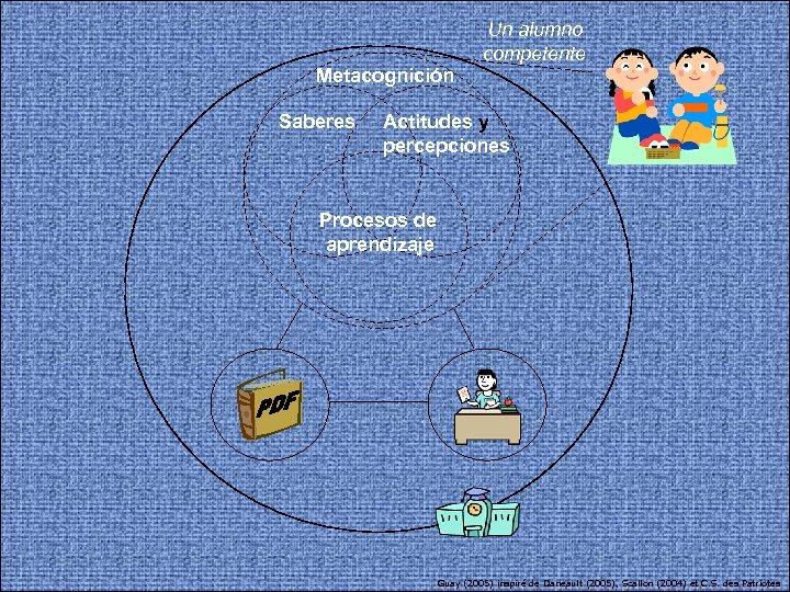 Un alumno competente Metacognición Saberes Actitudes y percepciones Procesos de aprendizaje Guay (2005) inspiré