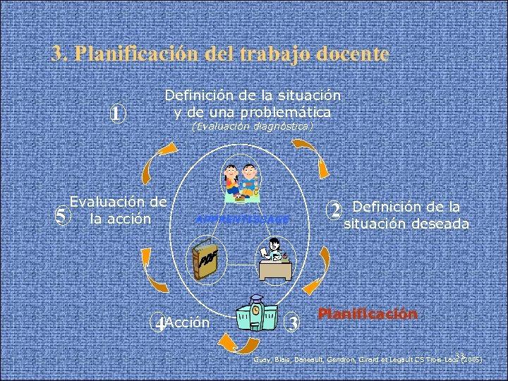 3. Planificación del trabajo docente 1 Definición de la situación y de una problemática