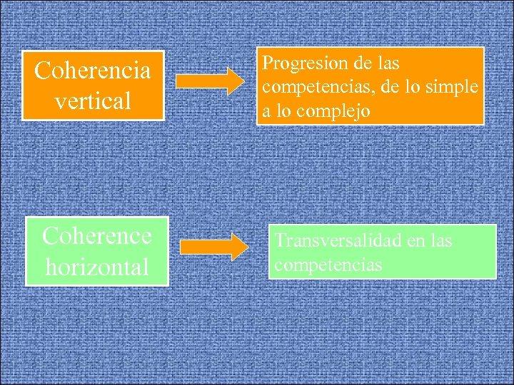 Coherencia vertical Coherence horizontal Progresion de las competencias, de lo simple a lo complejo