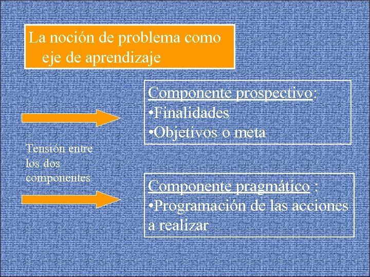 La noción de problema como eje de aprendizaje Componente prospectivo: • Finalidades • Objetivos