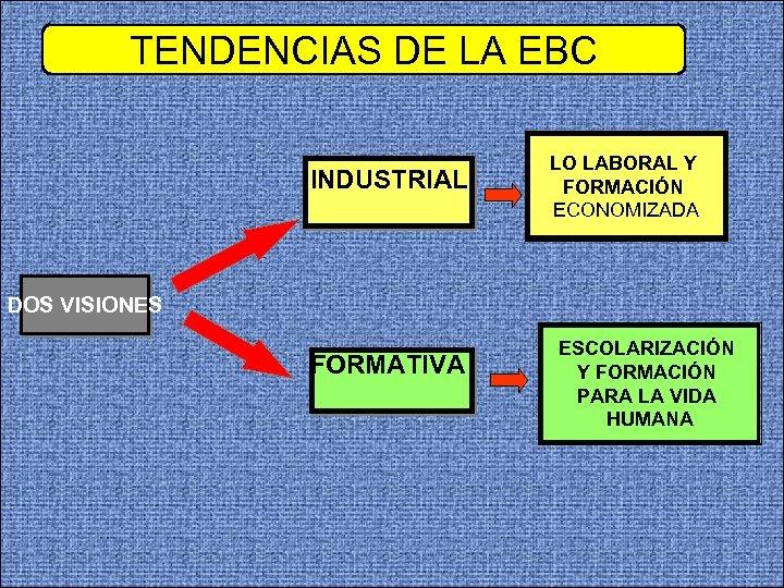 TENDENCIAS DE LA EBC INDUSTRIAL LO LABORAL Y FORMACIÓN ECONOMIZADA DOS VISIONES FORMATIVA ESCOLARIZACIÓN