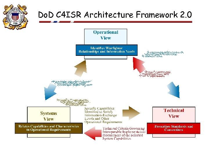 Do. D C 4 ISR Architecture Framework 2. 0 23 FEB 2001 10