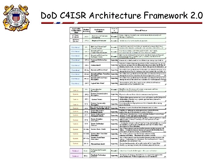 Do. D C 4 ISR Architecture Framework 2. 0 23 FEB 2001 11