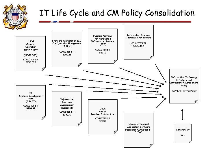 IT Life Cycle and CM Policy Consolidation USCG Common Operation Environment (USCG COE) Standard