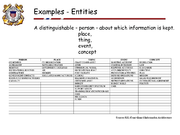 Examples - Entities A distinguishable - person - about which information is kept. place,