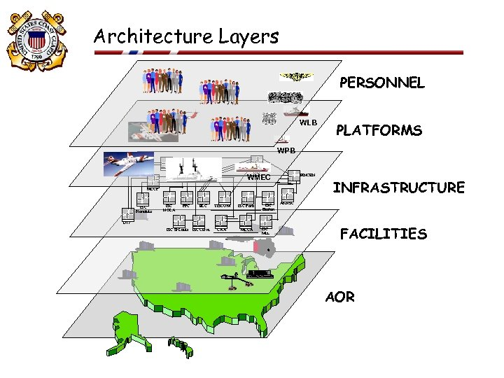 Architecture Layers PERSONNEL WLB PLATFORMS WPB T 1 Lines OSC HQ WMEC FINCEN MLCP