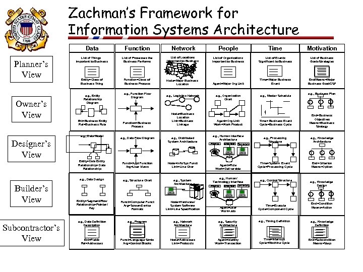 Zachman's Framework for Information Systems Architecture Data Planner's View Owner's View Function Network People
