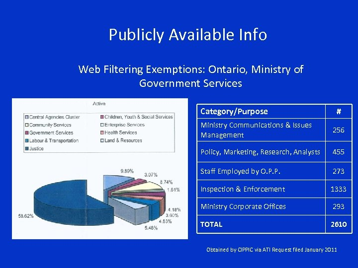 Publicly Available Info Web Filtering Exemptions: Ontario, Ministry of Government Services Category/Purpose # Ministry