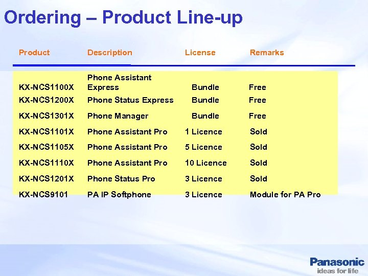 Ordering – Product Line-up Product Description License Remarks KX-NCS 1100 X Phone Assistant Express