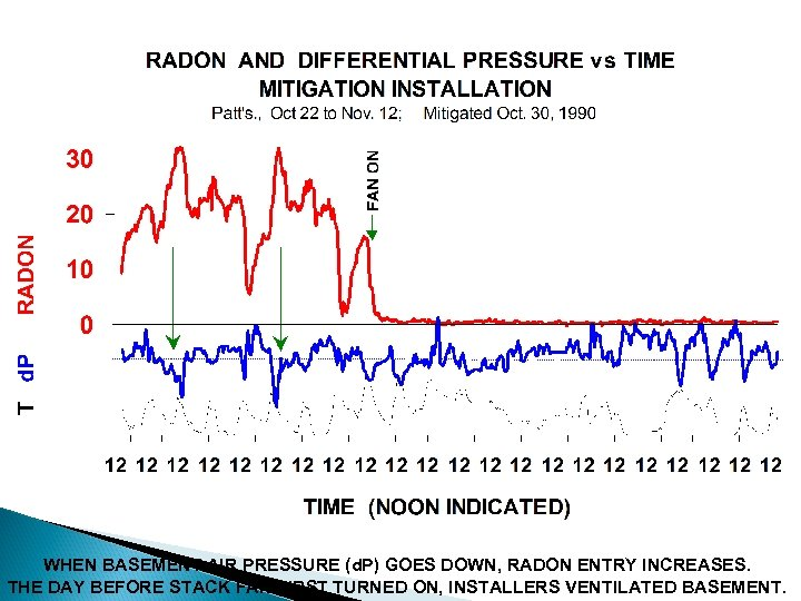 WHEN BASEMENT AIR PRESSURE (d. P) GOES DOWN, RADON ENTRY INCREASES. THE DAY BEFORE
