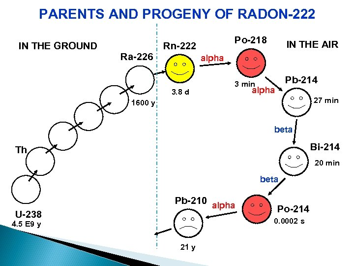 PARENTS AND PROGENY OF RADON-222 IN THE GROUND Po-218 Rn-222 Ra-226 IN THE AIR