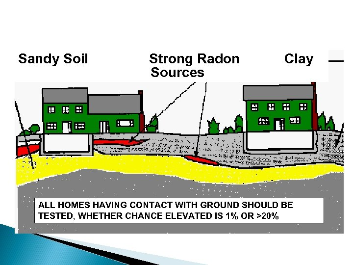 Sandy Soil Strong Radon Sources Clay ALL HOMES HAVING CONTACT WITH GROUND SHOULD BE