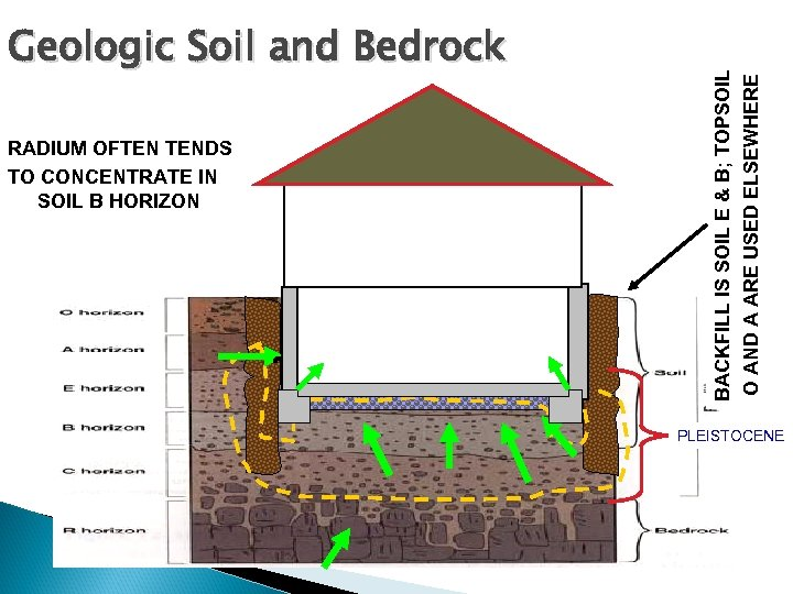 RADIUM OFTEN TENDS TO CONCENTRATE IN SOIL B HORIZON BACKFILL IS SOIL E &