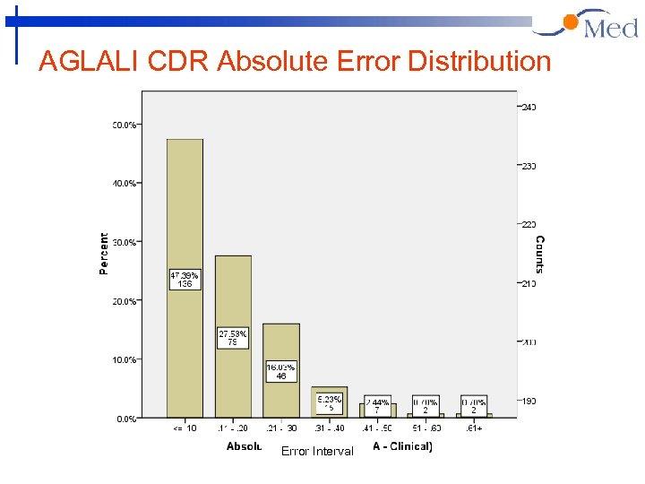 AGLALI CDR Absolute Error Distribution Error Interval
