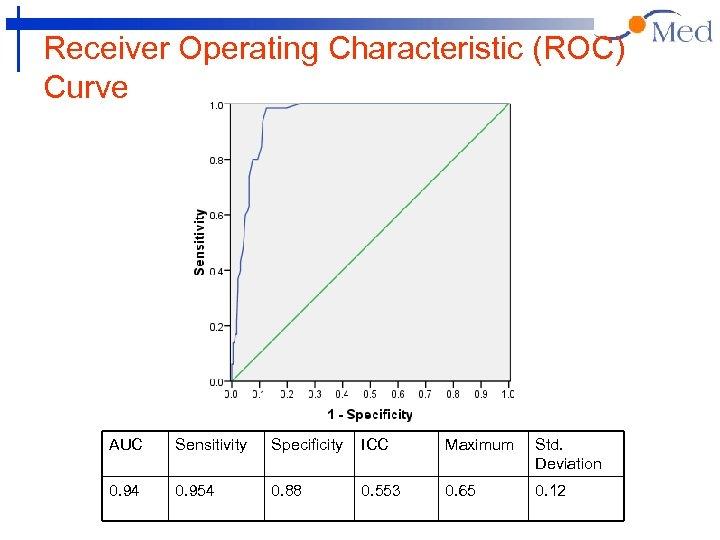 Receiver Operating Characteristic (ROC) Curve AUC Sensitivity Specificity ICC Maximum Std. Deviation 0. 94
