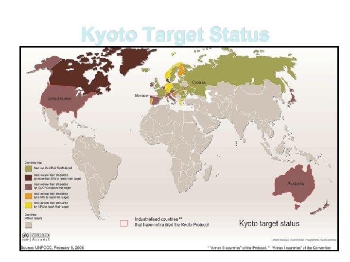 Kyoto Target Status