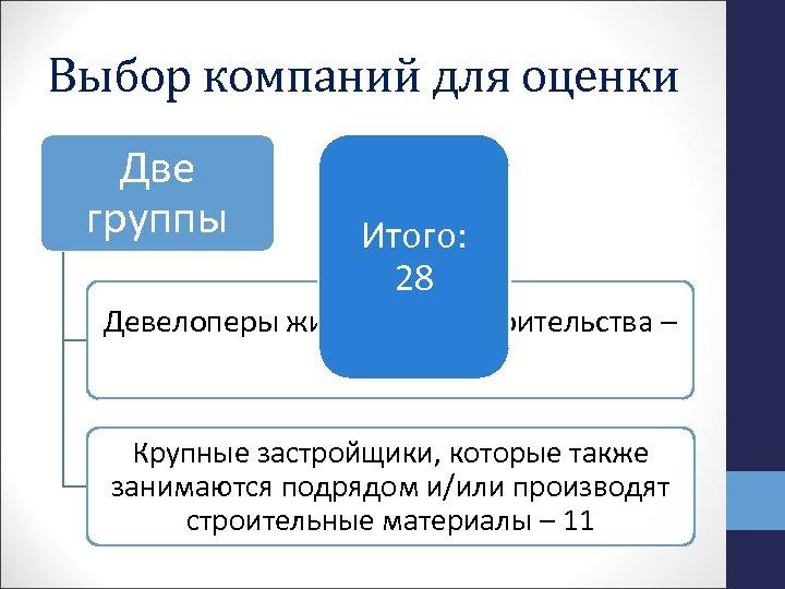 Выбор компаний для оценки Две группы Итого: 28 Девелоперы жилищного строительства – 17 Крупные