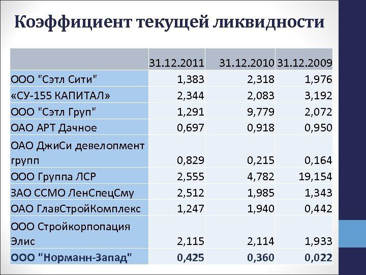 Коэффициент текущей ликвидности 31. 12. 2011 ООО