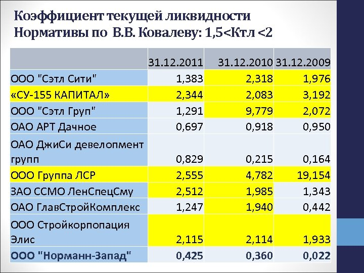 Коэффициент текущей ликвидности Нормативы по В. В. Ковалеву: 1, 5<Ктл <2 31. 12. 2011