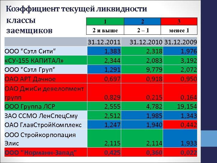 Коэффициент текущей ликвидности классы 1 2 2 и выше 2– 1 заемщиков 31. 12.