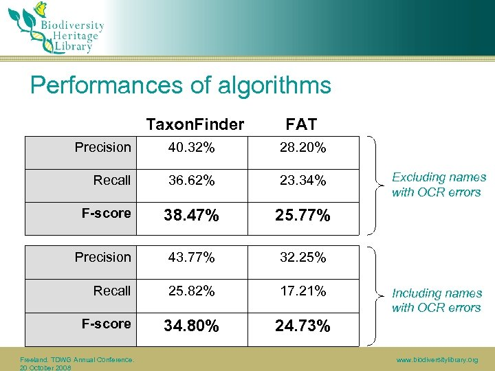 Performances of algorithms Taxon. Finder FAT Precision 40. 32% 28. 20% Recall 36. 62%