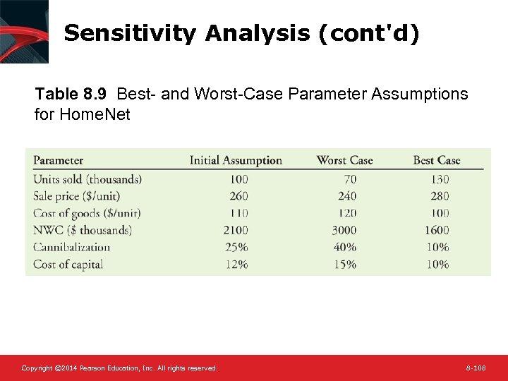 Sensitivity Analysis (cont'd) Table 8. 9 Best- and Worst-Case Parameter Assumptions for Home. Net