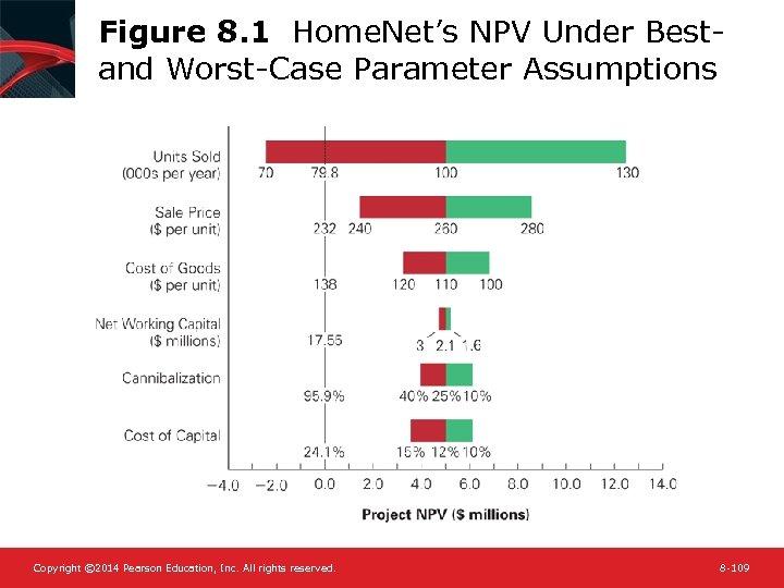 Figure 8. 1 Home. Net's NPV Under Bestand Worst-Case Parameter Assumptions Copyright © 2014