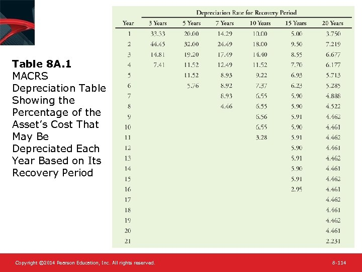 Table 8 A. 1 MACRS Depreciation Table Showing the Percentage of the Asset's Cost